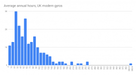 Average annual hours, UK modern gyros.png